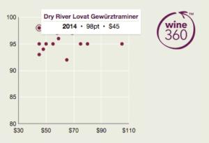 Dry River Lovat Gewutz 360