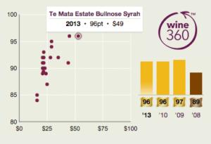 Te Mata Bullnose Syrah 2013 360