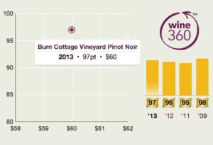 Burn Cottage Pinot Noir 2013 360
