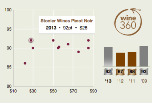 Stonier Pinot Noir 360