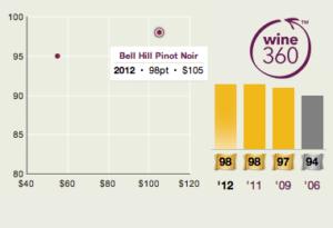 Bell Hill 2012 Pinot Noir 360