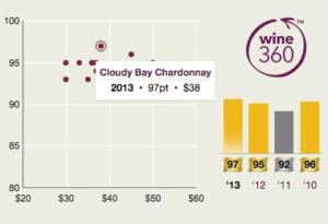 Cloudy Bay Chardonnay 2013 360