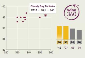 Cloudy Bay Te Koko 2012 360