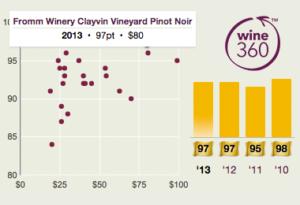 Fromm Clayvin Pinot Noir 2013 360