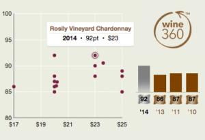 Rosily Chardonnay 2014 360