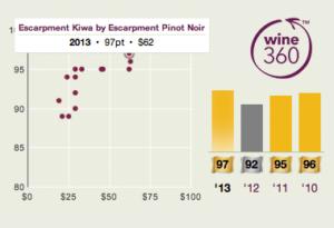 Escarpment Kiwa Pinot Noir 2013 360