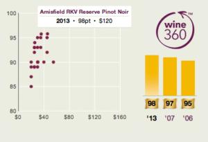 Armisfield RKV Pinot Noir 2013 360