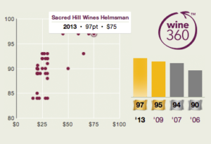 Sacred Hill Helmsman 2013 360