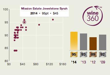 Mission Jewelstone Syrah 2014 360
