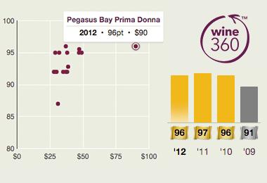 Pegasus Bay Prima Donna 2012 360