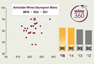 Astrolable Sav Blanc 2015 360