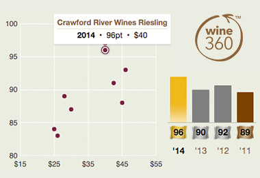 Crawford River Riesling 2014 360