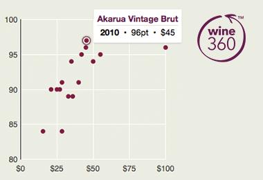 Akarua Vintage Brut 2010 360