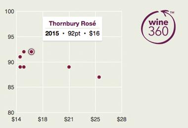Thornbury Rose 2015