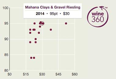 Mahana Clay Gravels Riesling 2014 360