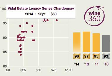 Vidal Legacy Chardonnay 2014 360