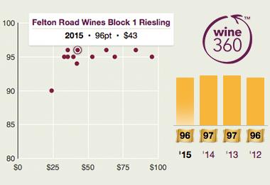 Felton Rd Block 1 Riesling 2015 360