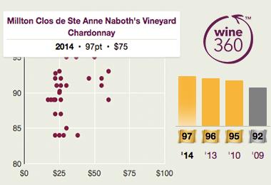Milton Clos de Ste Anne Naboth Chardonnay 2014 360