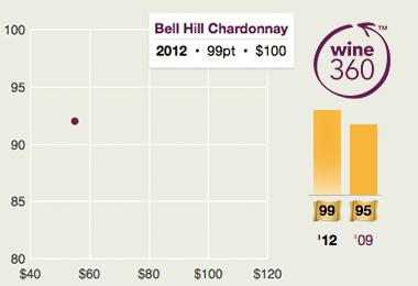 Bell Hill Chardonnay 2012 360