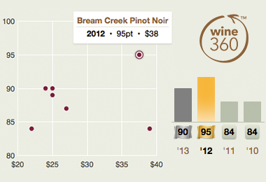 Bream Creek Pinot Noir 2012 360
