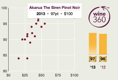 Akarua Siren Pinot Noir 2013 360