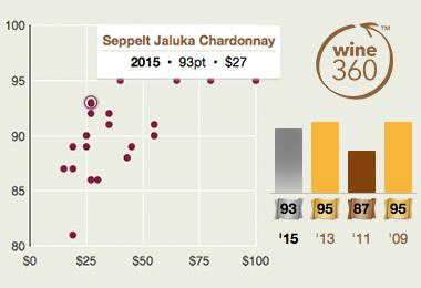 Seppelt Jaluka Chardonnay 2015 360