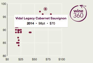Vidal Legacy Cab Sav 2014 360