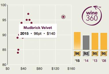 Mudbrick Velvet 2015 360