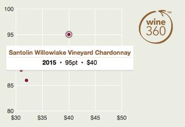 santolin-willowlake-chardonnay-2015-360