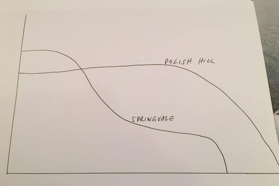 grosset-graph