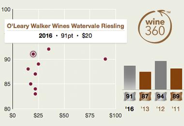 oleary-walker-watervale-riesling-2016-360