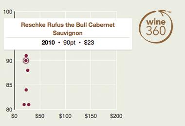 reschke-rufus-the-bull-cabernet-sauvignon-2010-360